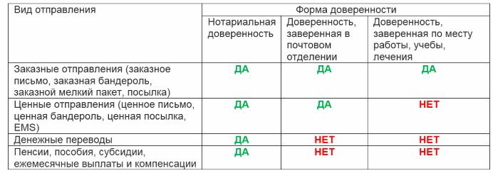 Доверенности на получение почты. Таблица